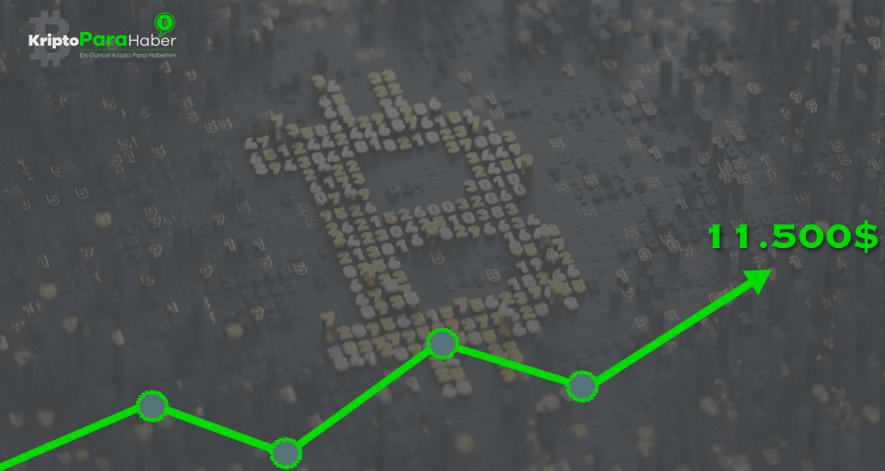 Bitcoin 14.100 dolara dokundu, kripto para piyasa hacmi 15 milyar dolar arttı