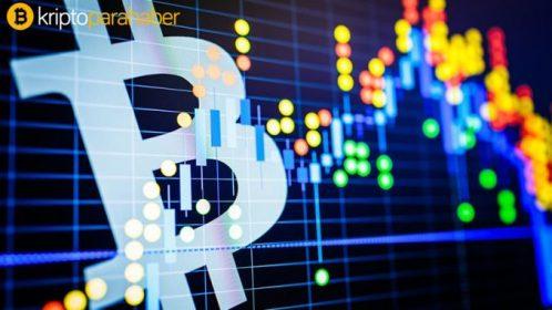 12 Mart Bitcoin analizi: Kritik destek seviyesi kırıldı, BTC nereye gidiyor?