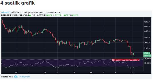 Bitcoin fiyatı için şimdi yön neresi? Analiste göre düşüş devam edebilir!
