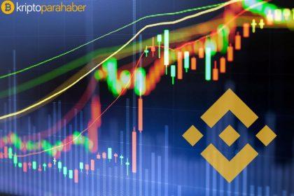 Binance Coin fiyat analizi: BNB için izlenecek kritik seviyeler