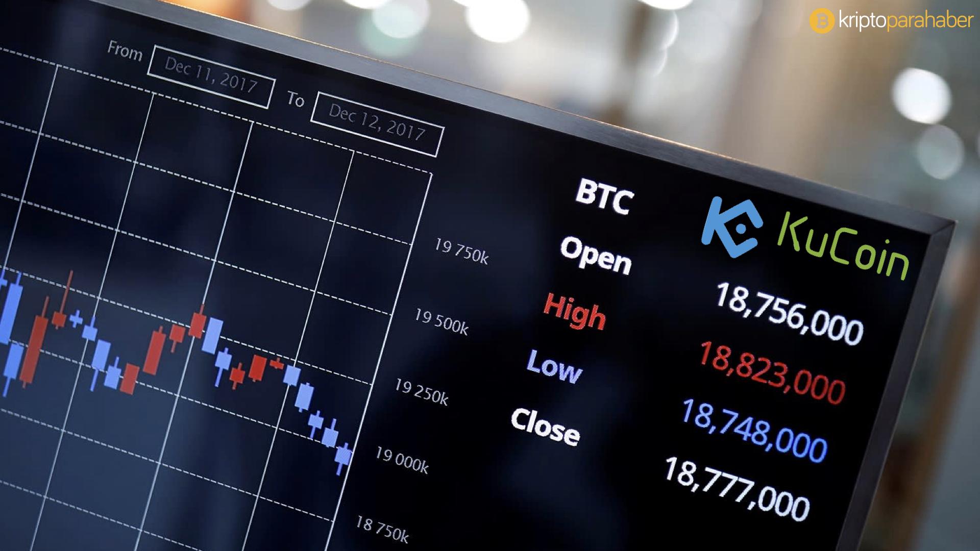 KuCoin, Bitcoin yatırım komisyonunu yarı yarıya düşürdü.