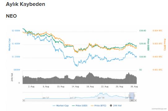 NEO fiyat grafiği