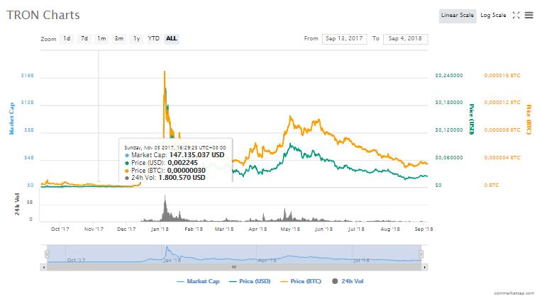 TRON (TRX) fiyat grafiği