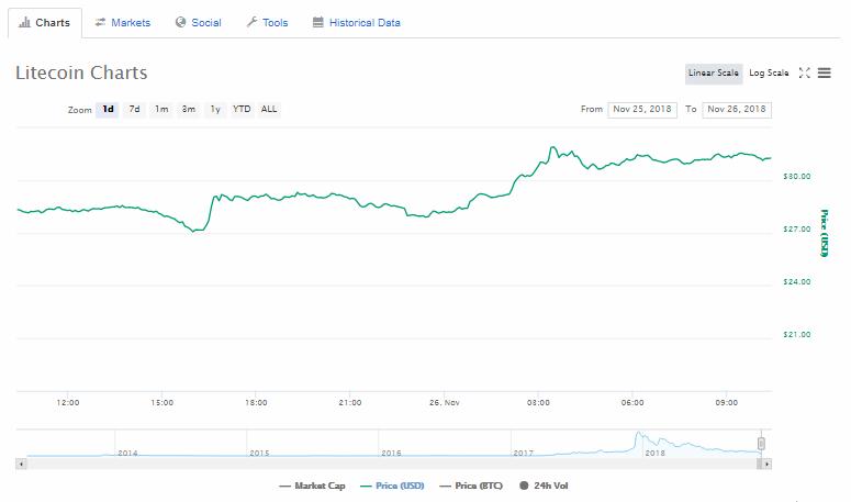 Litecoin (LTC) fiyat grafiği
