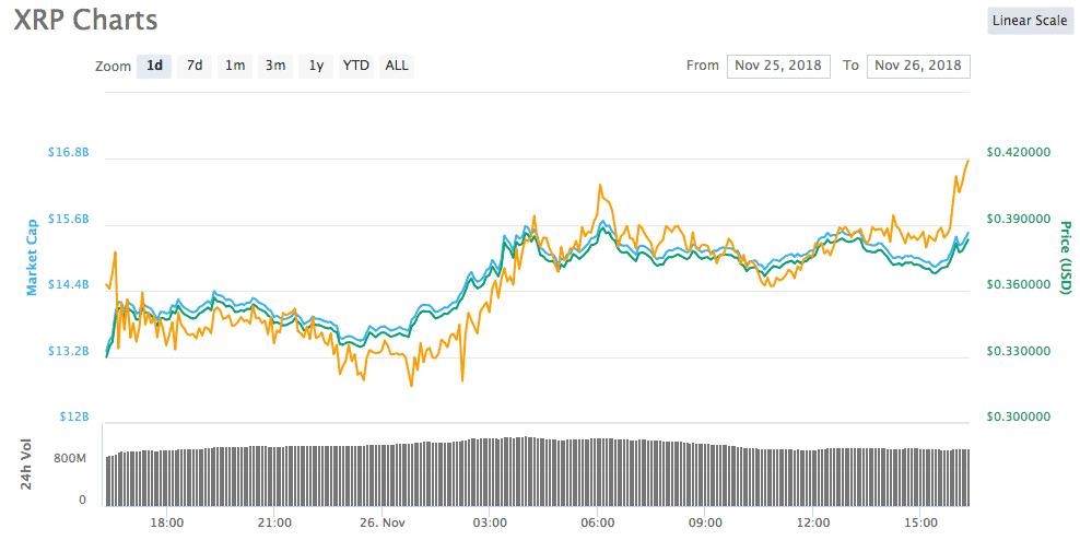 XRP 1-günlük fiyat tablosu, Kaynak: Coinmarketcap