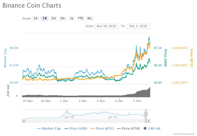 Binance Coin (BNB) haftalık grafiği