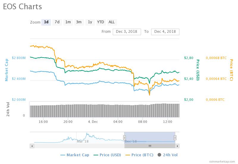 EOS fiyat grafiği