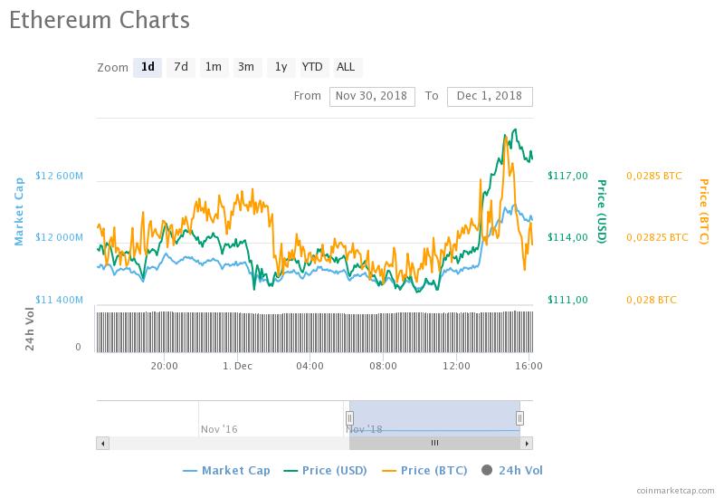 Ethereum (ETH) fiyat grafiği