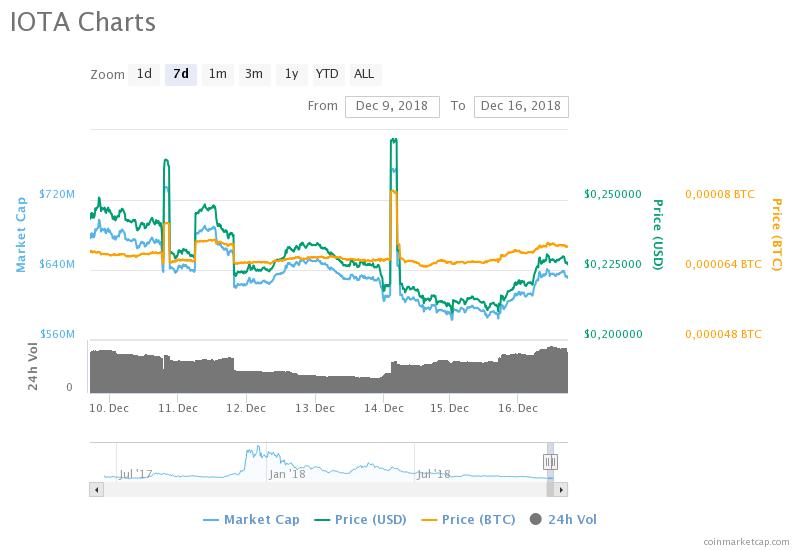 IOTA (MIOTA) haftalık fiyat grafiği - Kaynak CoinMarketCap