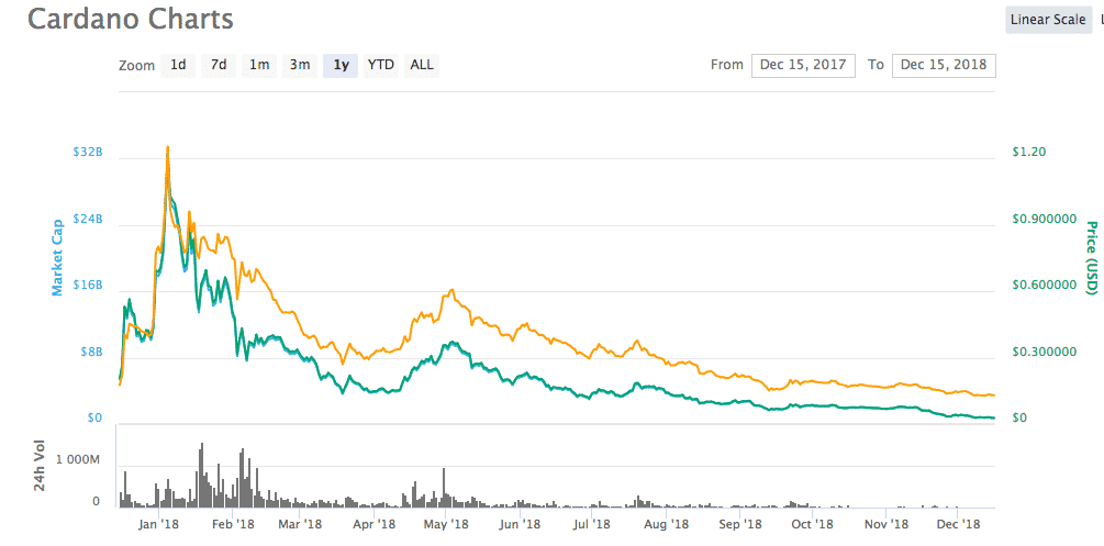 Cardano bir aylık fiyat grafiği - Kaynak: Coinmarketcap