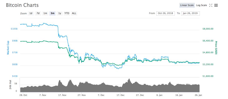 Bitcoin 3 aylık fiyat tablosu, Kaynak: Coinmarketcap