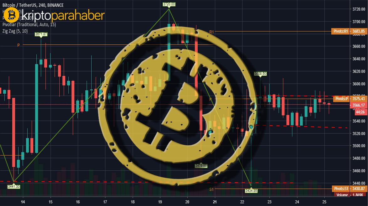 16 Ağustos Bitcoin fiyat analizi: Düşüş ihtimali kuvvetlenmeye başladı