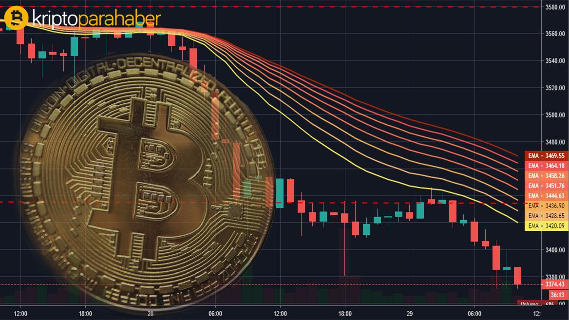 """ING ekonomisti uyardı: """"Halving, Bitcoin fiyatını yükseltmeyebilir."""""""