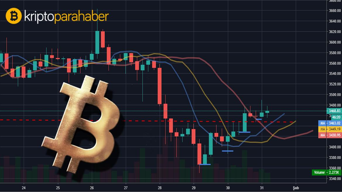 23 Eylül Bitcoin fiyat analizi: BTC için beklenen seviyeler ve önemli noktalar