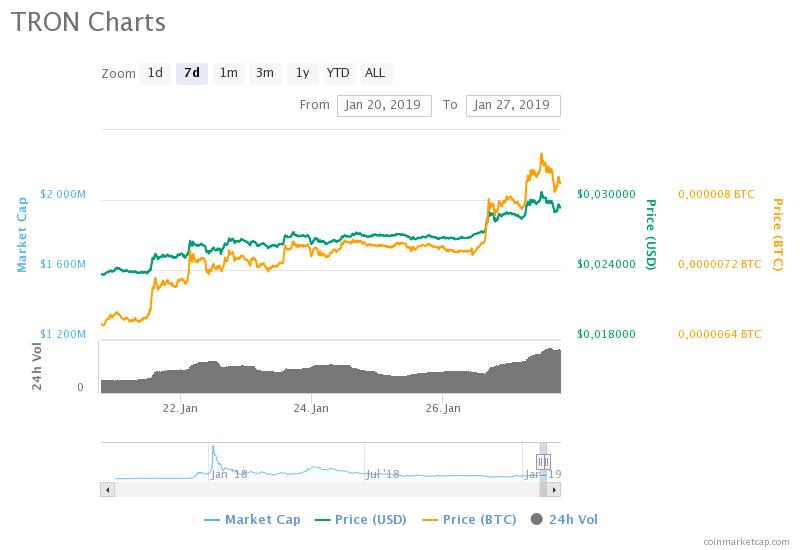 TRON (TRX) haftalık fiyat grafiği