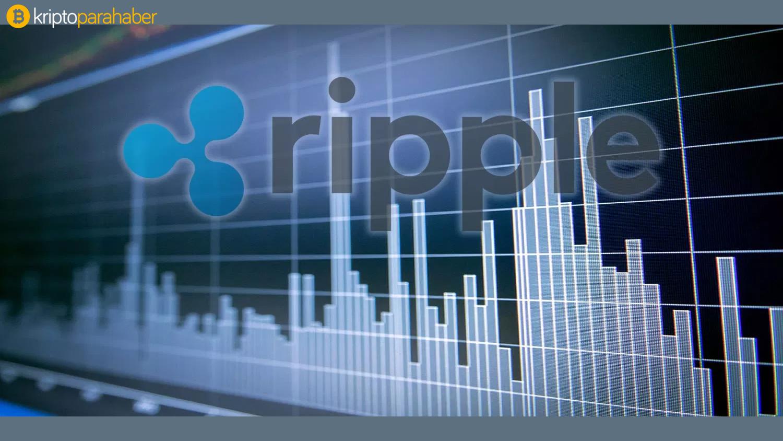 Ripple fiyat analizi: XRP için detaylı teknik görünüm ve beklenen seviyeler
