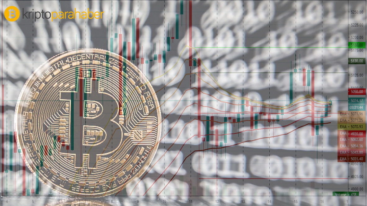 Dikkat: Tarihte 14 kez görülen Bitcoin olayı gerçekleşti!