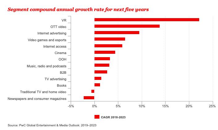 Bazı teknolojilerin beklenen yıllık büyüme oranları (2018-2023)