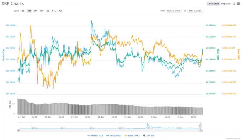 XRP fiyatı 1 haftalık grafik
