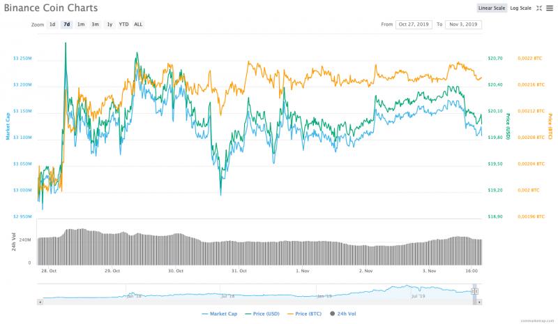 Binance Coin 7 günlük grafiği