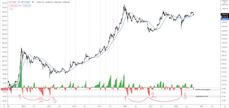 13 Eylül Bitcoin fiyat grafiği