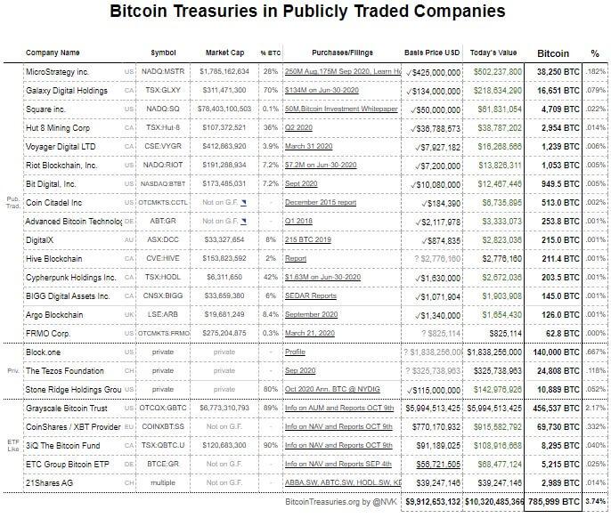 ABD'de halk açık ticaret yapan şirketler tarafından tutulan toplam Bitcoin