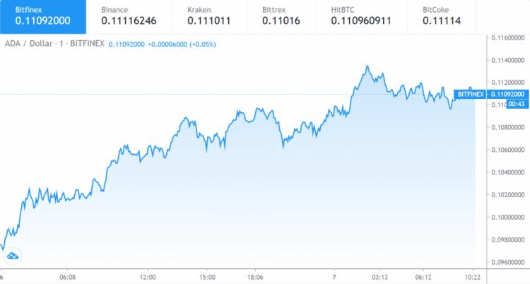 7 Kasım Cardano fiyat grafiği