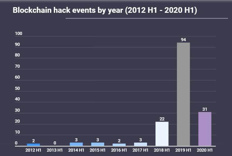 Yıllara göre Blockchain hack olayları