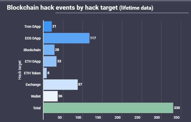 Hedef türüne göre saldırı sayıları (Tüm zamanlar)