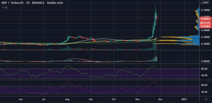 26 Kasım Ripple (XRP) fiyat grafiği
