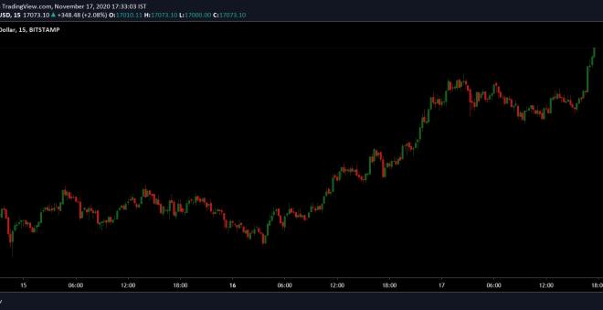 17 Kasım Bitcoin fiyat grafiği
