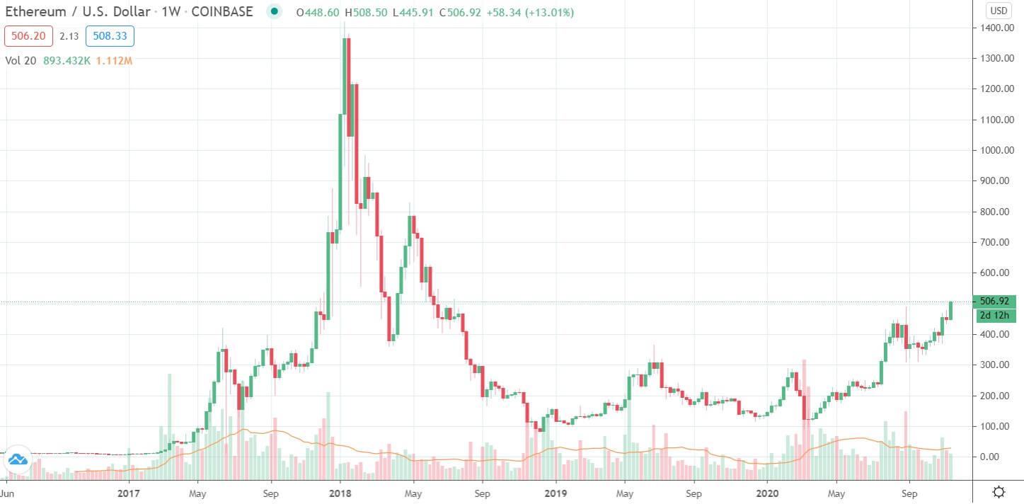 20 Kasım Ethereum fiyat grafiği