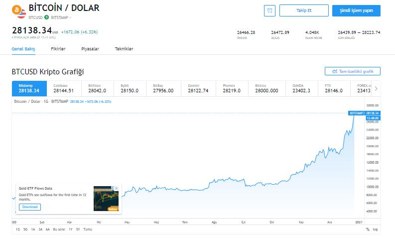 Sıcak gelişme: Bitcoin 28.000 doları da kırdı 4