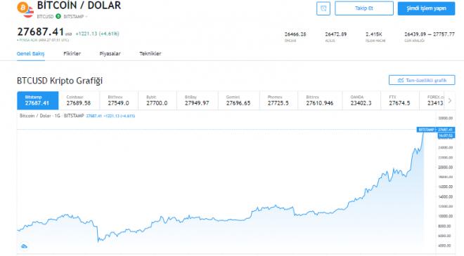 Son dakika gelişmesi: Bitcoin fiyatı uçuyor – 27.500 dolar aşıldı 4