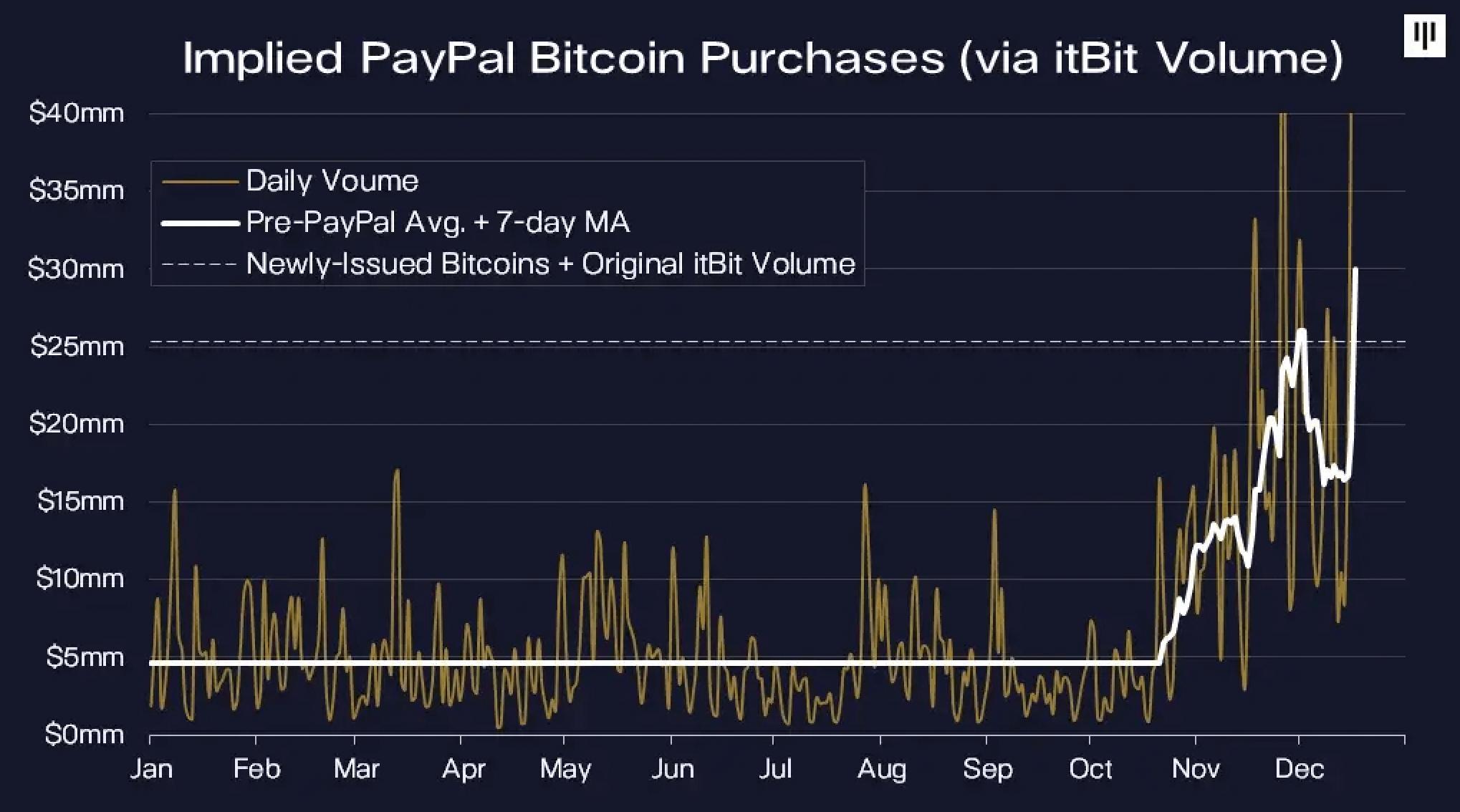 PayPal'dan inanılmaz bir Bitcoin istatistiği geldi! Piyasaya sürülen tüm yeni BTC'leri almışlar 4