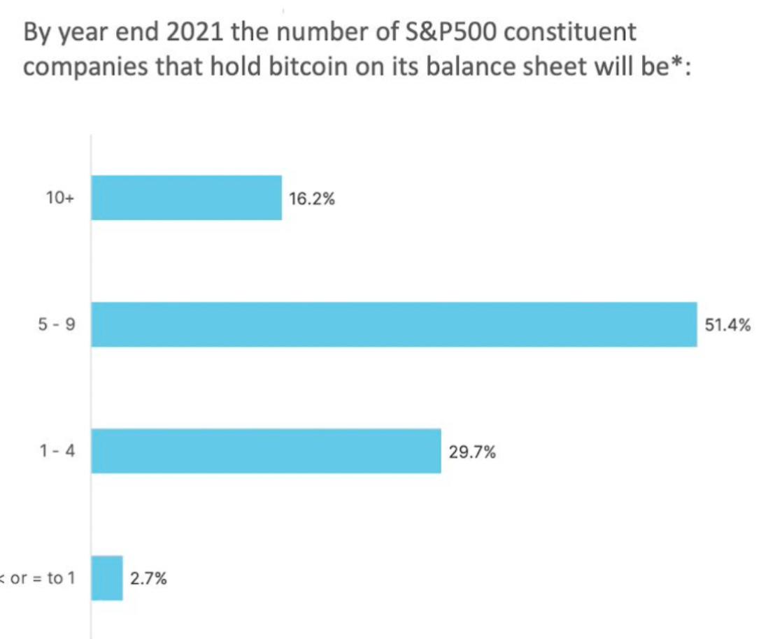 Anket: 2021'de S&P 500 şirketlerinden yoğun Bitcoin alımları bekleniyor 4