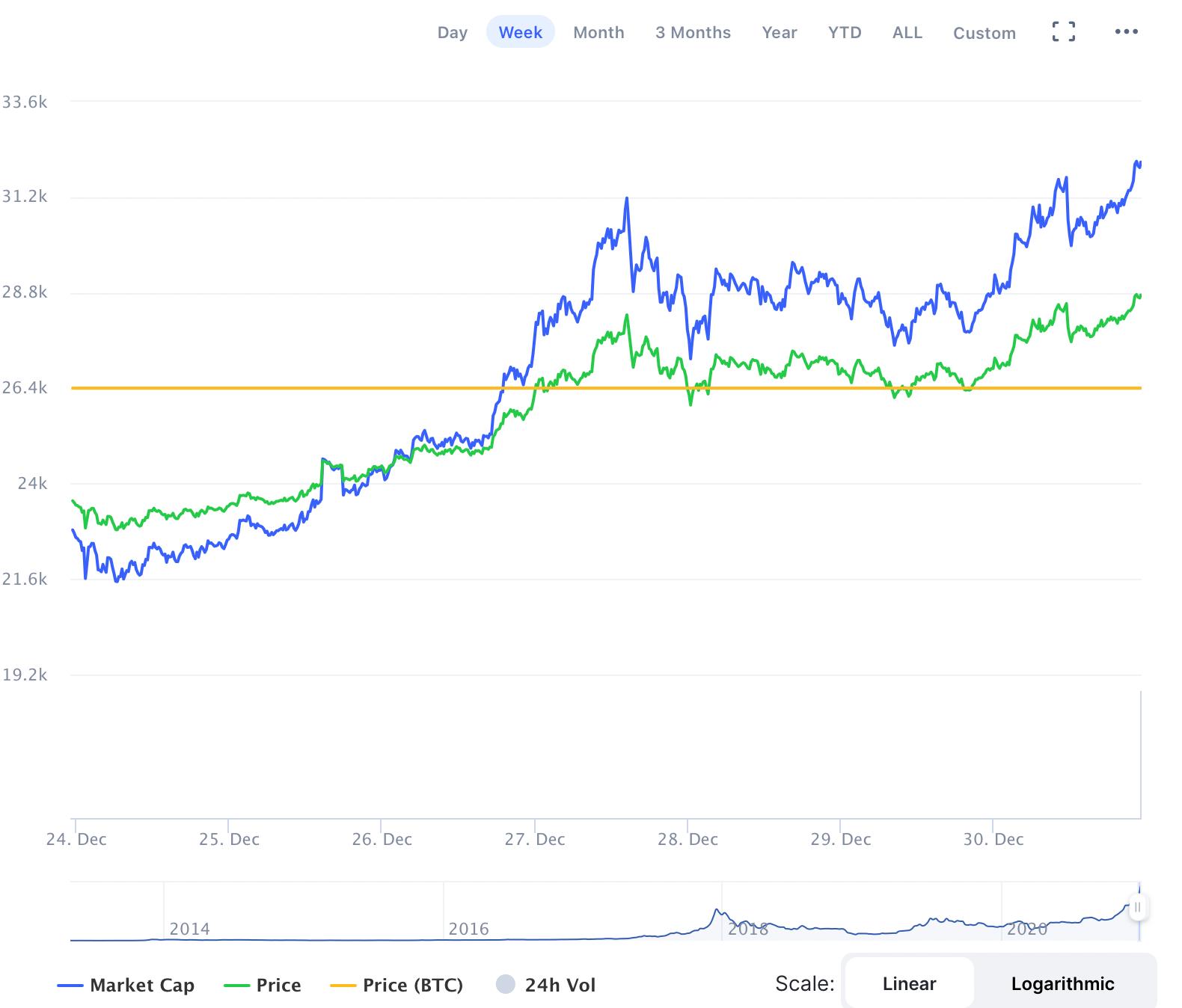 Bitcoin doludizgin! 29.000 dolara yaklaşan BTC gözünü 30.000'e dikti 4