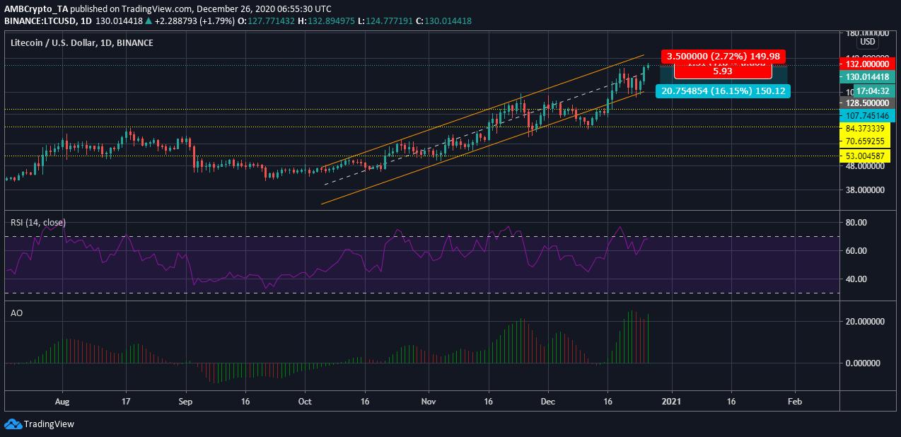 26 Aralık Litecoin fiyat grafiği
