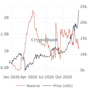 Tether arzındaki keskin değişimler Bitcoin fiyatı için ne anlama geliyor? 5