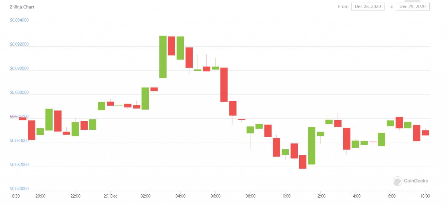 29 Aralık Zilliqa fiyat analizi: ZIL için kısa ve uzun vadeli tahminler, teknik görünüm 4
