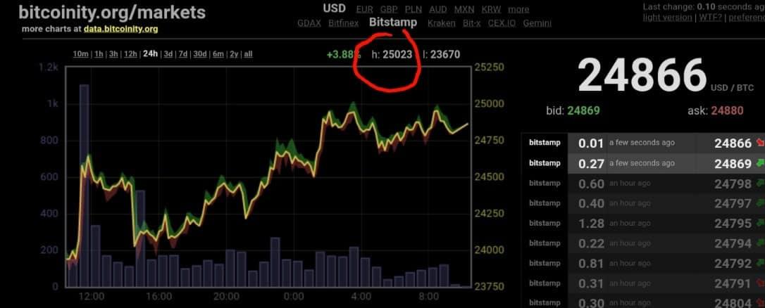 Bitcoin fiyatı Noel Günü'nde neden rekor kırdı? Bu kez sebep farklı! 5