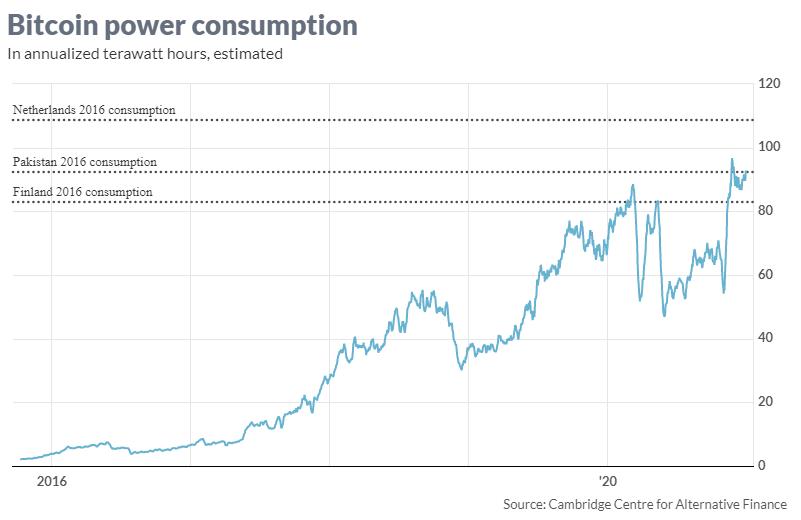 Son fiyat artışından sonra, bitcoin üretmek için gereken enerjiyle ilgili dikkat çekici detaylar 4