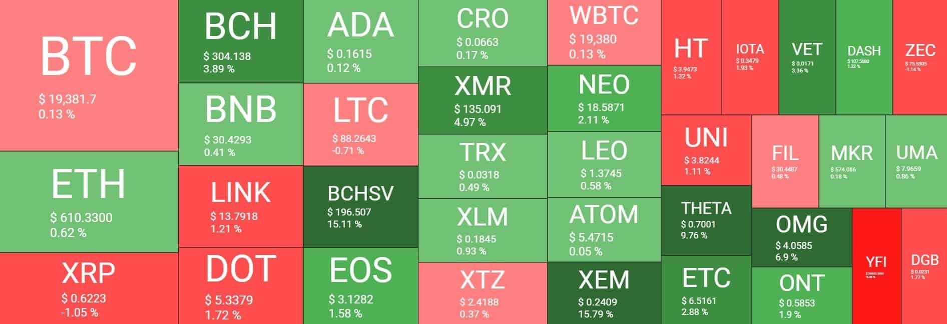 Kripto Para Isı Haritası