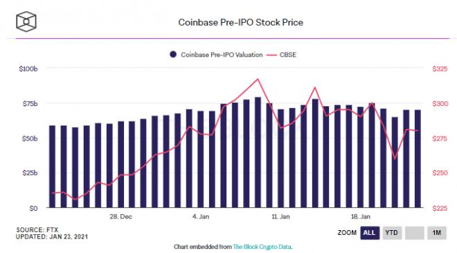 Dev Bitcoin borsası Coinbase çarpıcı bir hamle daha yapıyor 4