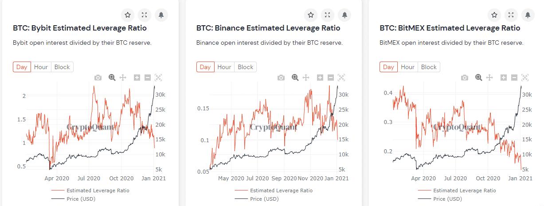 Bitcoin oynaklığı neden arttı? Fiyat 30 bin doların üstünde kalabilecek mi? 6