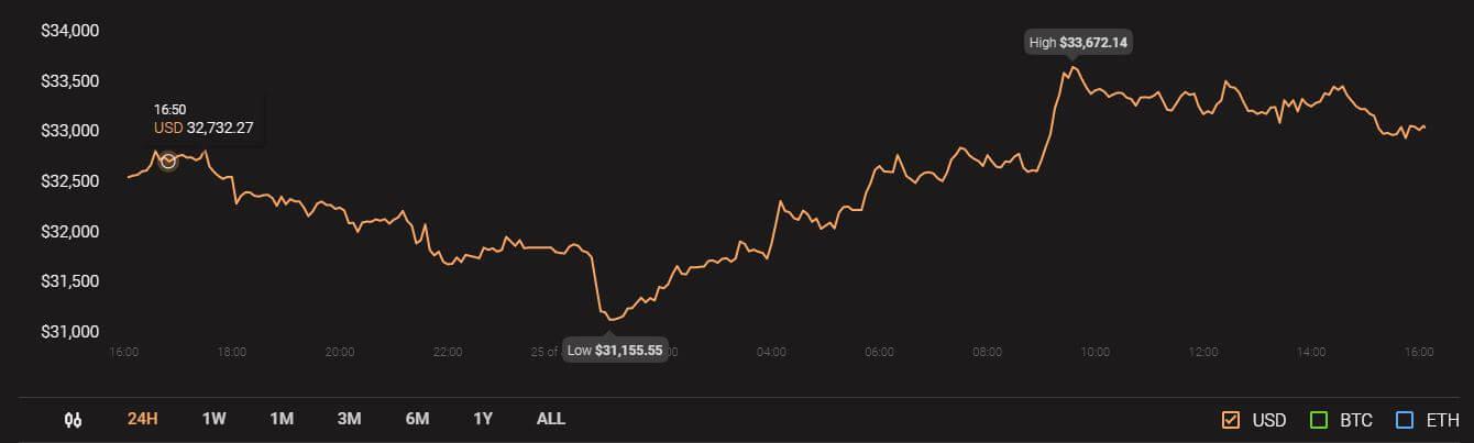 Bitcoin Cash ve VeChain fiyat analizi: BCH ve VET için teknik göstergeler ne söylüyor? 6