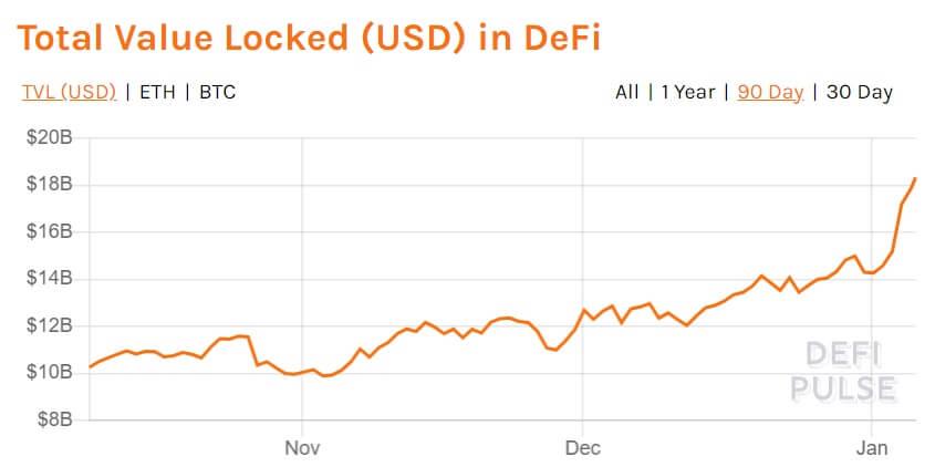 Ethereum etkisi mi? DeFi'de kilitli toplam değer 18,3 milyar dolara ulaştı 5