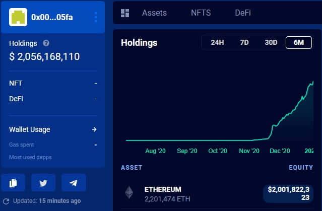 ETH 2.0 sözleşmesine kilitlenen Ethereum miktarı 2 milyar doları aştı – Fiyat nereye gidiyor? 5