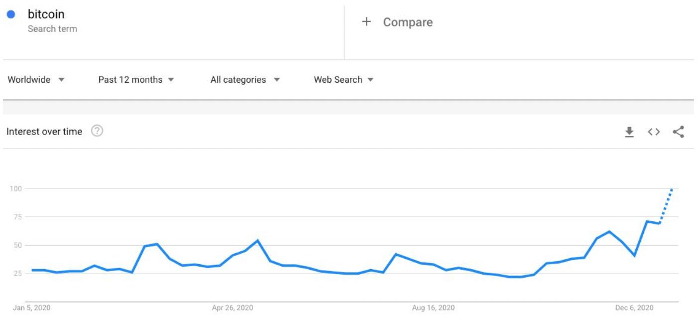 Bitcoin fiyatı artarken sosyal medya ilgisi de rekordan rekora koşuyor 4