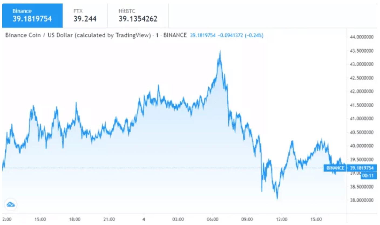 Binance Coin fiyat analizi: BNB nereye gidiyor? Tahminler, teknik göstergeler 4